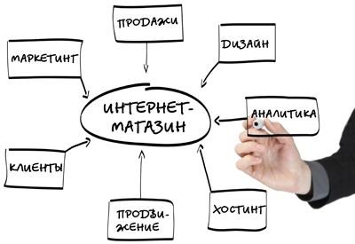 Интернет-магазин и работы